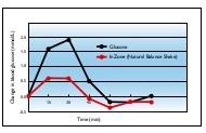 indeks glikemik nutrishake