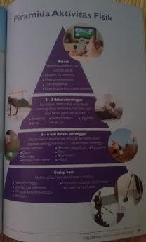 piramida aktifitas fisik