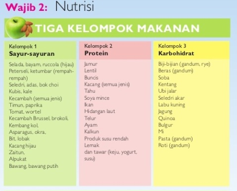 wajib 2 nutrisi