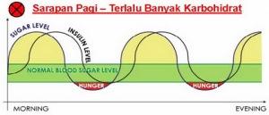 grafik level gula darah tinggi